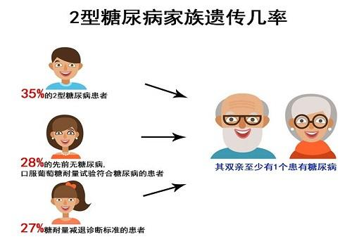糖尿病遗传因素